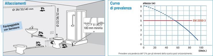 Dimensione Tubo Scarico Wc.Trituratore Di Scarico Saniplus Silence Vendita Online Italiaboxdoccia